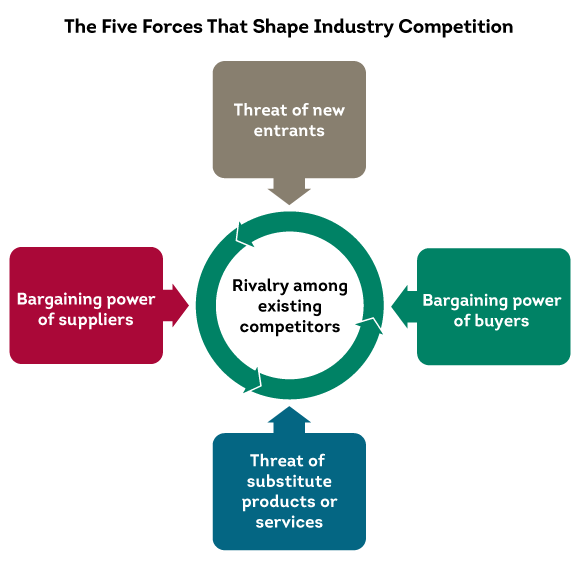 5 forces of power Porter's 5 forces model with blockchain as main driver when taking a closer look, we'll see that 4 out of 5 forces now have a high power: everyone can join (just look at the amount of icos.