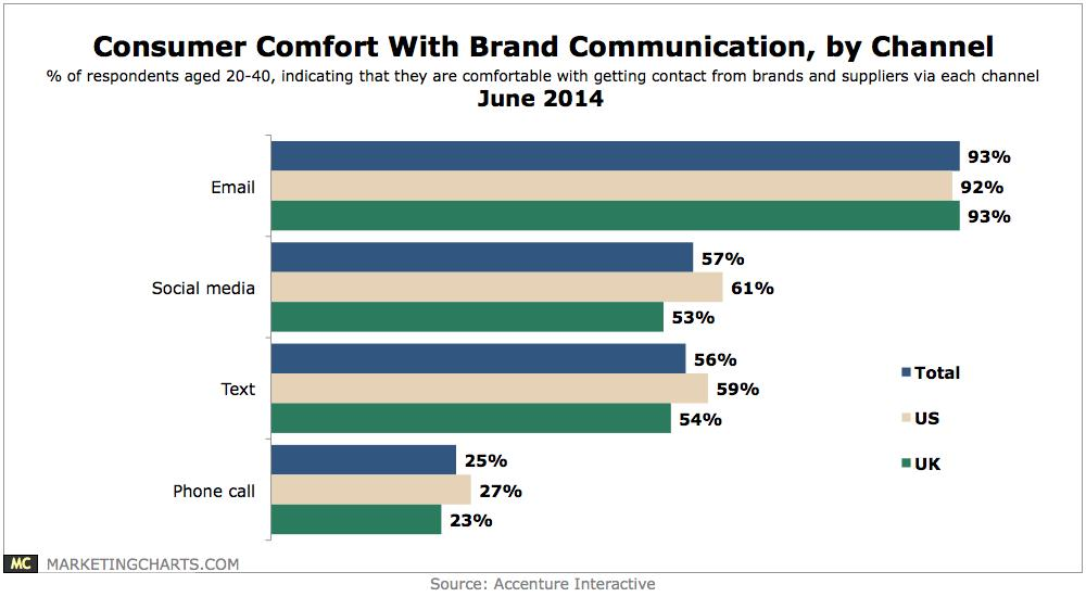 Does Your Email Marketing Measure Up? image consumer comfort brand communication chart