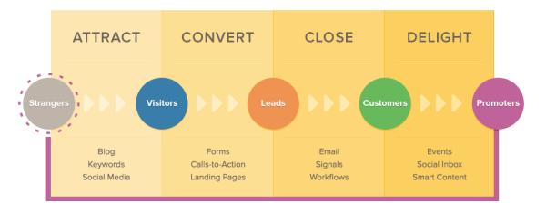 Your Content Marketing Quarterback image inbound methodology 600x235