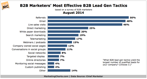 What Are the Two Top Online Methods for Generating Leads? image leadgenerationgraph