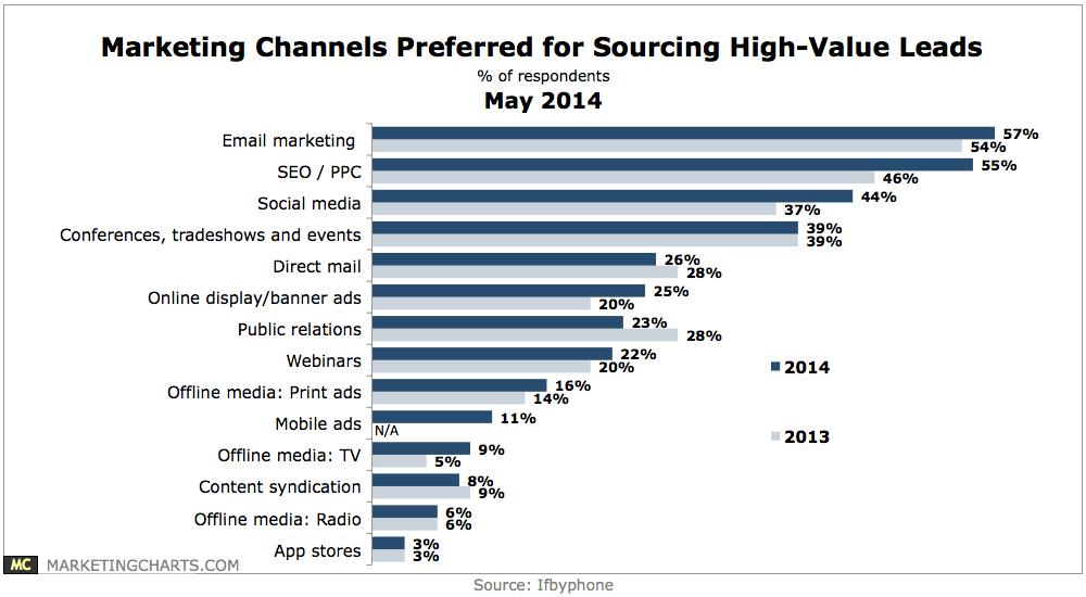 Does Your Email Marketing Measure Up? image marketing channels sourcing leads chart