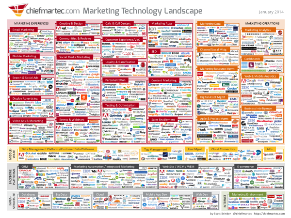 Marketers, Quit Being Know it Alls image marketing technology jan2014 600