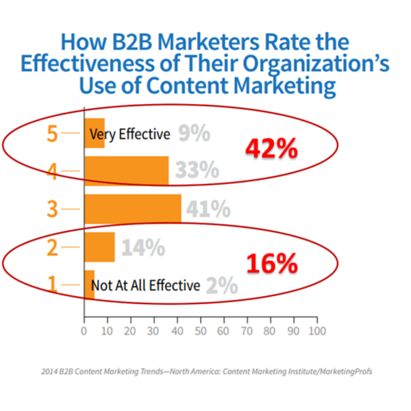 Does Content Marketing Really Have a Confidence Problem? image only 42 percent believe content effective