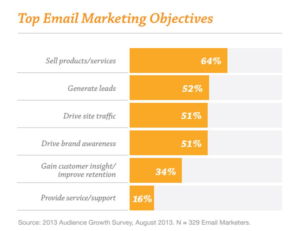 Does Your Email Marketing Measure Up? image top email marketing objectives
