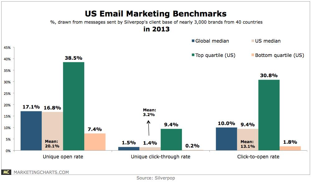 Does Your Email Marketing Measure Up? image us email marketing benchmarks chart