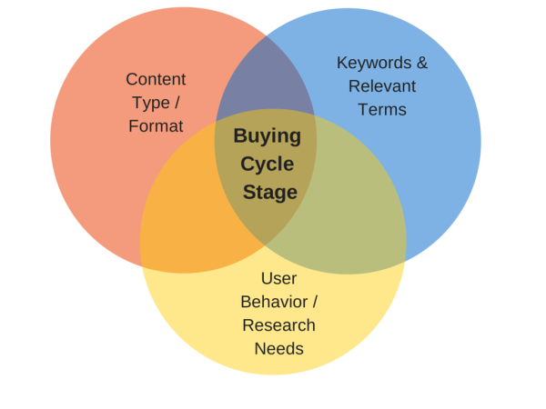 Mapping Content to the Buyer Journey image Buying Cycle Stage 1.png 600x450