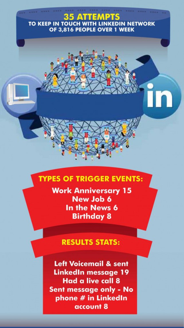 "Results Of My ""Old School"" Social Selling Experiment image Linkedin experiment 572x1024.jpg"