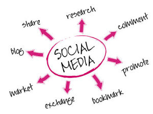 Are You Social Sharing to Your Best Advantage? image Social Sharing 300x225.jpg