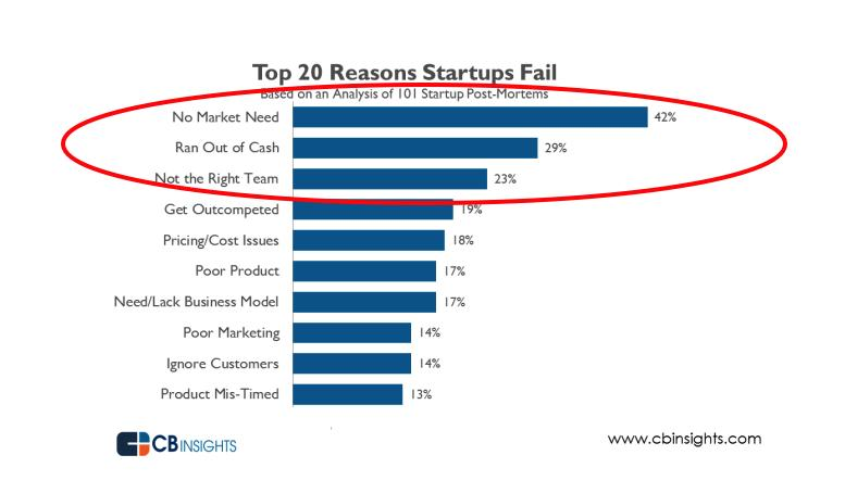 Top 3 Reasons Businesses Fail and How to Prevent Them from Happening to You. image 207f292.png3