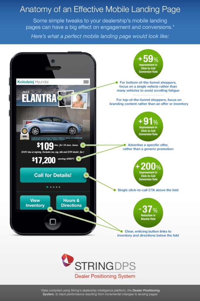 How To Optimize Mobile Pages To Drive Phone Leads image Anatomy of an Effective Landing Page Infographic 680x1024.jpg