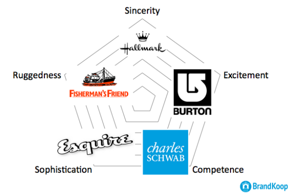 How To Think Like A Big Brand image Brand pentagon.png 600x403
