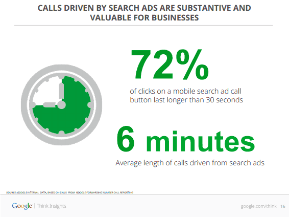How To Optimize Mobile Pages To Drive Phone Leads image Call Time.png