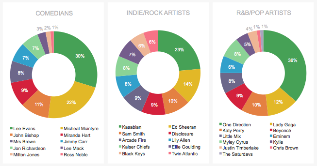 Uncovering The Capabilities Of Social Media Market Research image Concerts Social Media Analytics.png