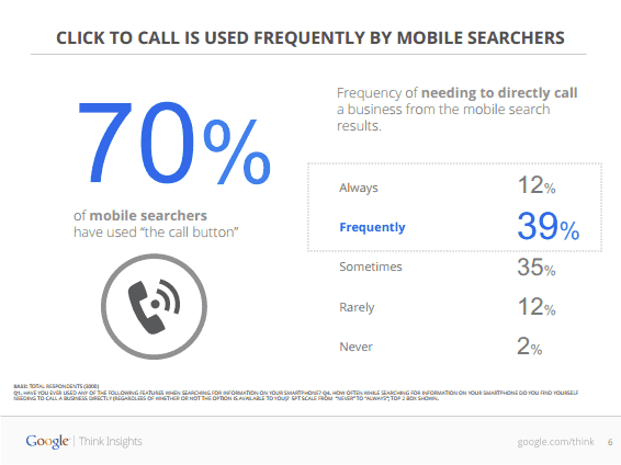How To Optimize Mobile Pages To Drive Phone Leads image More than half use mobile search.png