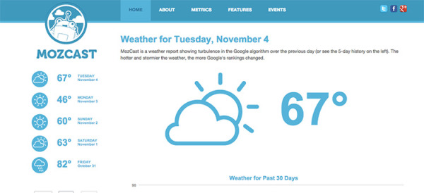 My Website Traffic Dropped Off A Cliff After A Redesign, Now What? image MozCast The Google Algorithm Weather Repor2t.jpg 600x274