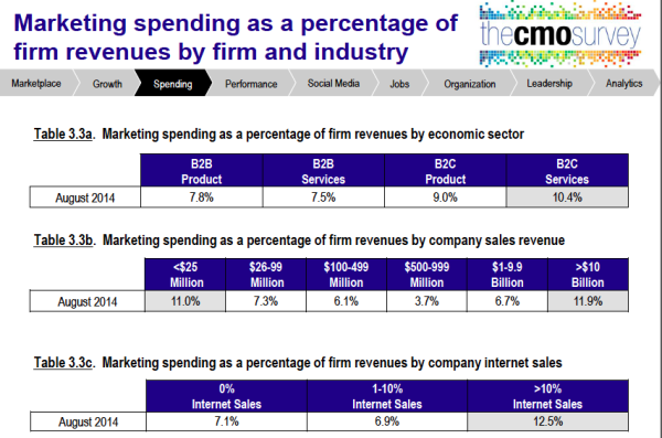 5 Key Tips and Data Points to Defend Your 2015 Marketing Budget image Screen Shot 2014 11 07 at 12.29.34 PM.png 600x397