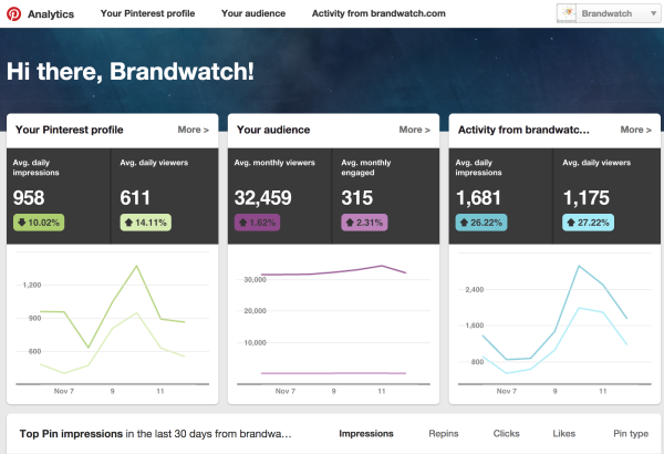 The Definitive Guide To The Top 9 Pinterest Analytics Tools image Screen Shot 2014 11 13 at 10.23.14 PM.png 600x410