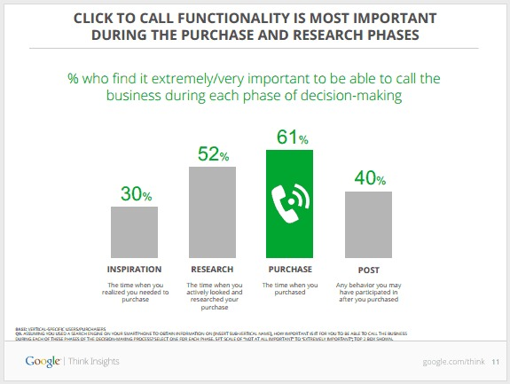How To Optimize Mobile Pages To Drive Phone Leads image When is the ability to call most important.jpeg