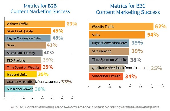 b2b-b2c-content-marketing-metrics-2015
