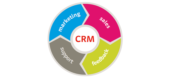 Latest Trends In Customer Relationship Management (CRM) Programs image crm strategy.png 600x276
