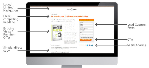 9 Critical Design Elements of a Landing Page that Converts image elements of a landing page that converts.jpg 600x275