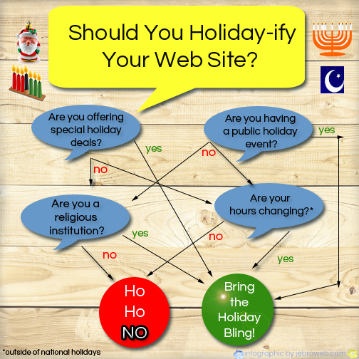 Should You Holiday ify Your Web Site? image holidayify.jpg