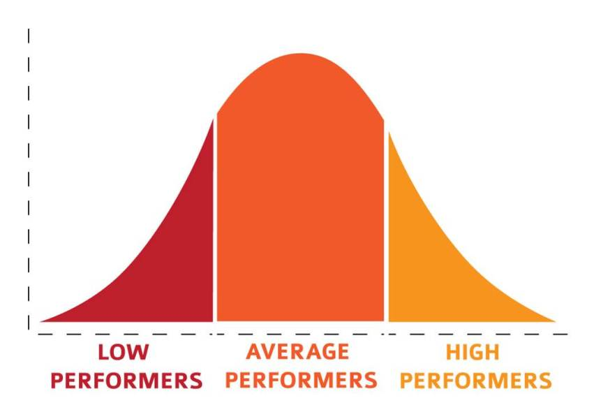 Shift the Performance Curve: Make Your Middle Sales Performers Incrementally Better image performance chart.jpg 851x600