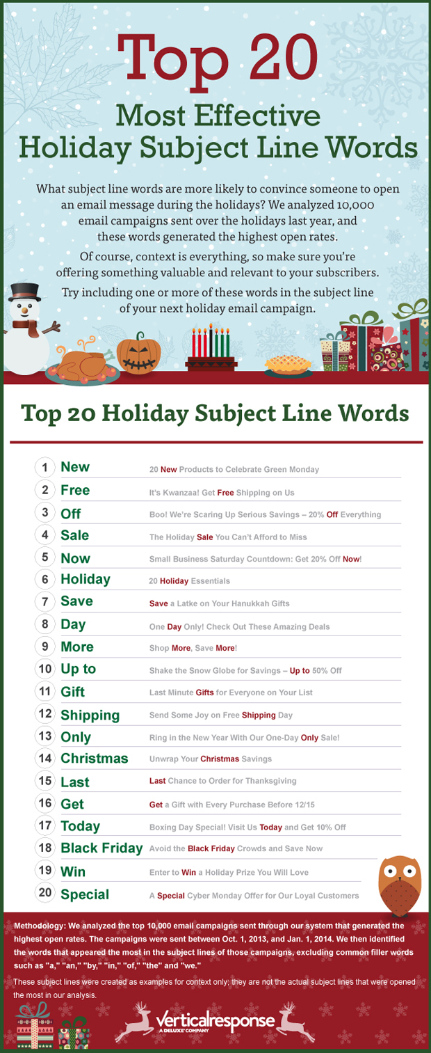 25 Holiday Email Subject Lines That Shine image topsubjectlinewords infographic 1.jpg