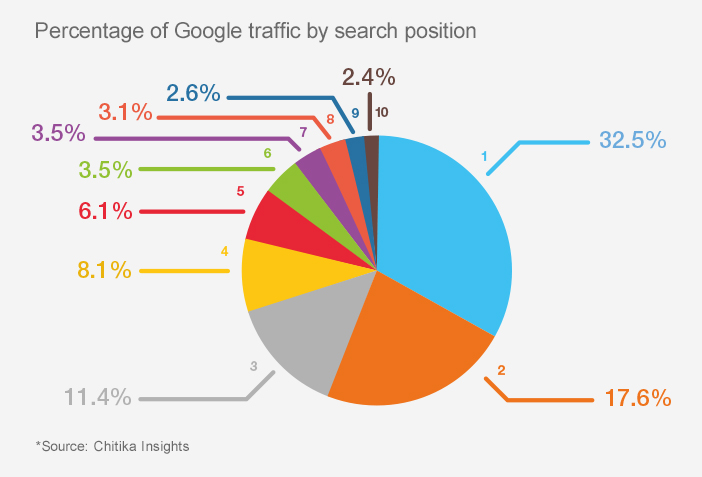 4 Ways to Dominate Search Results and Drive Sales image traffic first page.jpg
