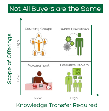 5 Strategies For Key Account Growth image understand your buyer.jpg
