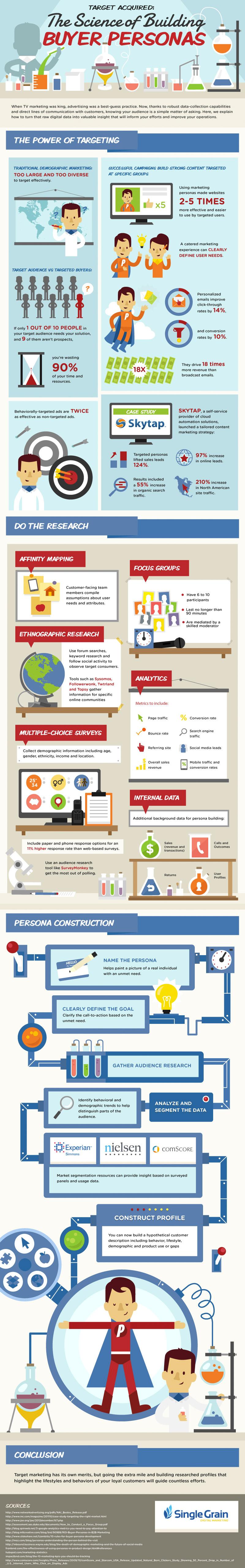 The Science Of Building Buyer Personas [Infographic] image 1417473147 science building buyer personas infographic.jpg