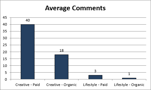 How To For Retailers: Maximizing Facebook Engagement With Images image AverageComments.png