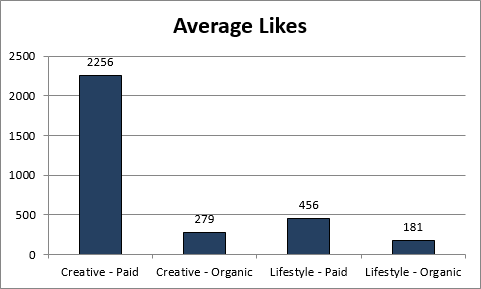 How To For Retailers: Maximizing Facebook Engagement With Images image AverageLikes.png