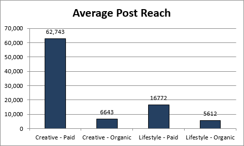 How To For Retailers: Maximizing Facebook Engagement With Images image AveragePostReach.png