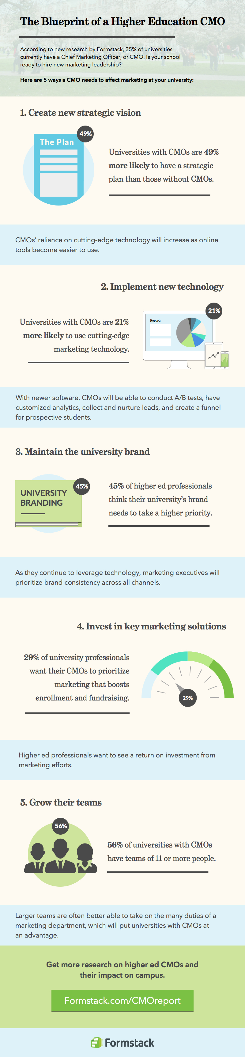 University Branding: How Colleges Utilize Their Brand (and How You Can Too!) image CMO Infographic Half