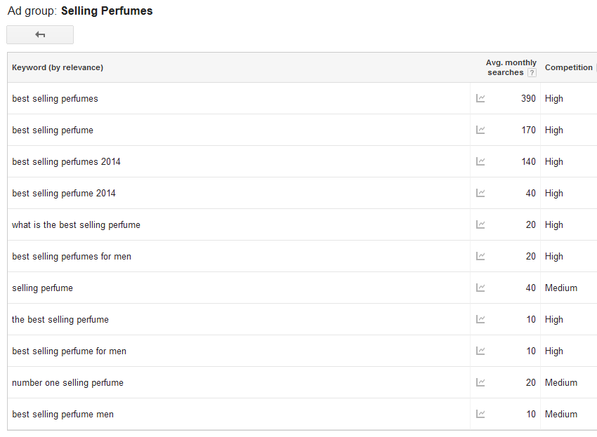 How To Get A Million+ Blog Visits Per Month image blogging tips ad group keywords.png