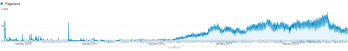 How To Get A Million+ Blog Visits Per Month image blogging tips evergreen keywords keep going.png