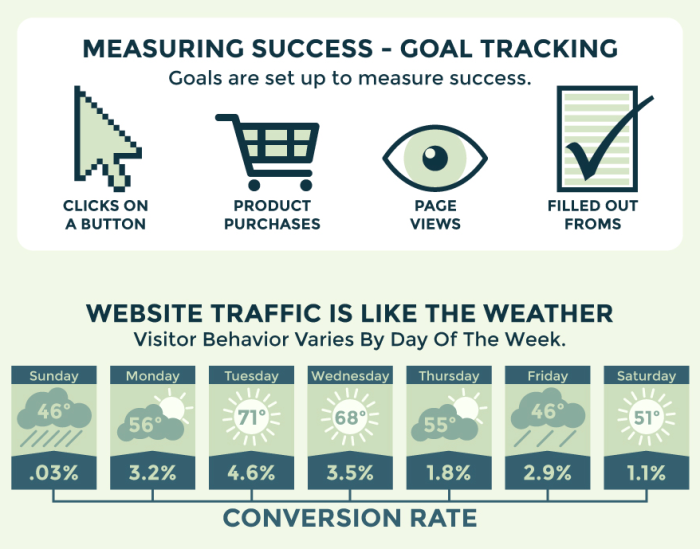 Conversion Rate Optimization Is Not New (Infographic) image goal tracking with conversion optimization e1418334959132.png