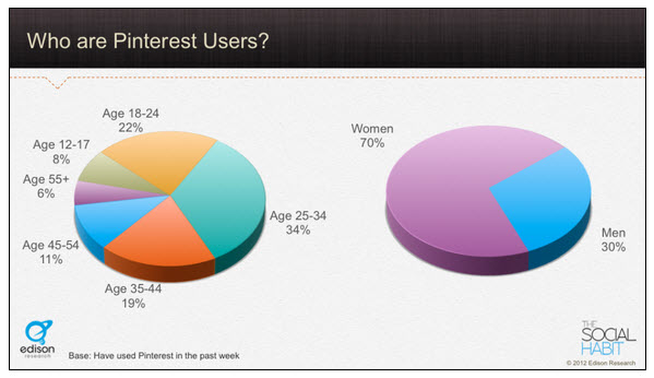 Pinterest Versus Instagram: Which One is Best For Your Brand? image who are pinterest users.jpg