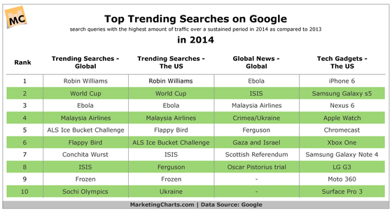 Google Search Trends 2014 Chart
