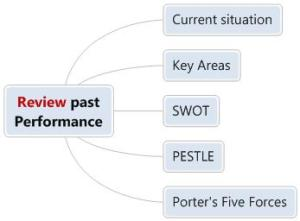 Review Past Performance