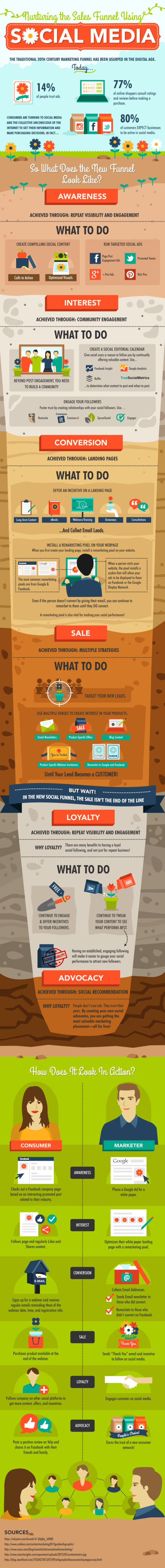 The Social Media Sales Funnel for lead generation