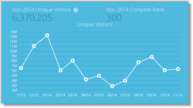 Viral Nova Traffic Chart from Compete.com