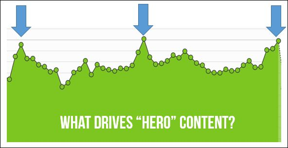 what makes content go viral