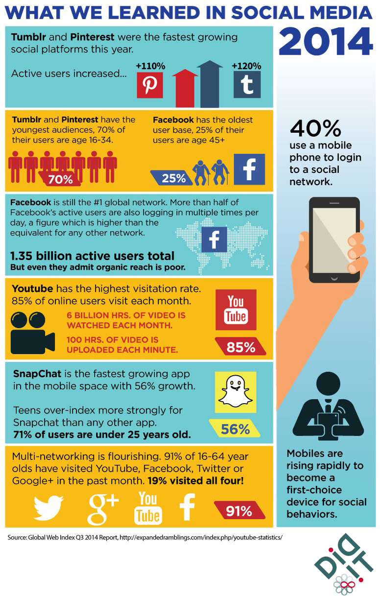 The Who, What & Where of Social Media 2014 (Infographic) image What we learned in social media 2014 with logo.jpg
