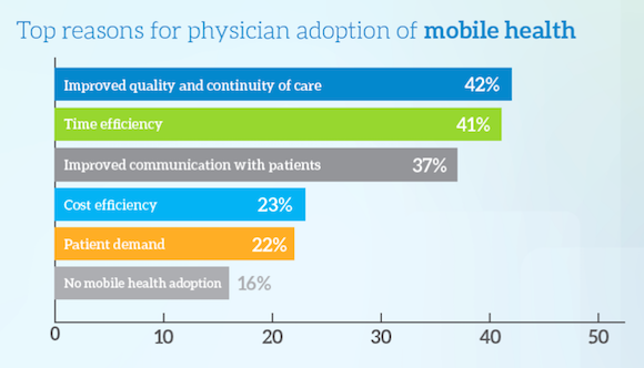 Doctors' adoption of mobile health (Image: MedData Group)