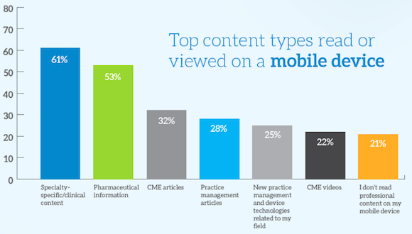What doctors read on mobile devices (image: MedData Group)