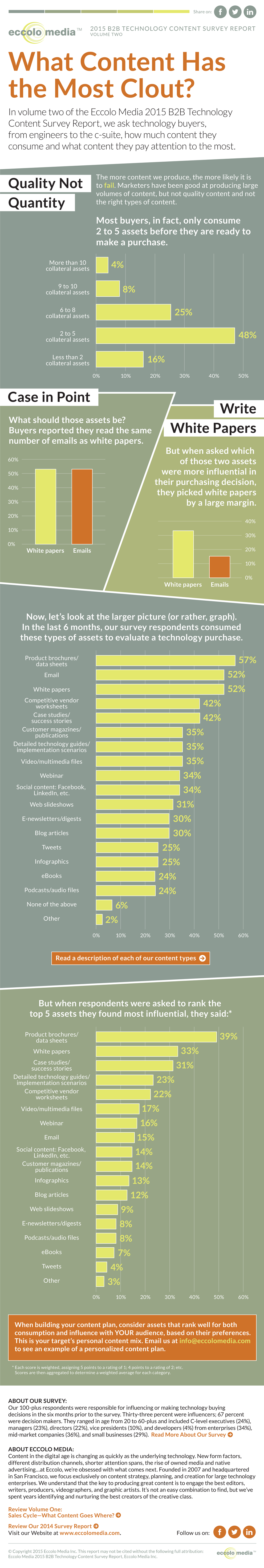 Eccolo Media B2B Technology Content Survey Report Infographic