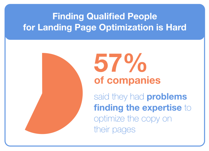 Hard to find qualified people for landing page copywriting