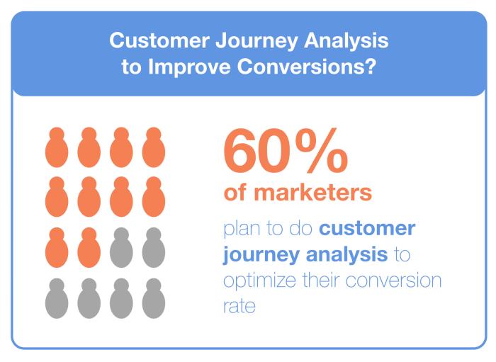 Customer Journey Analysis for Conversion Optimization